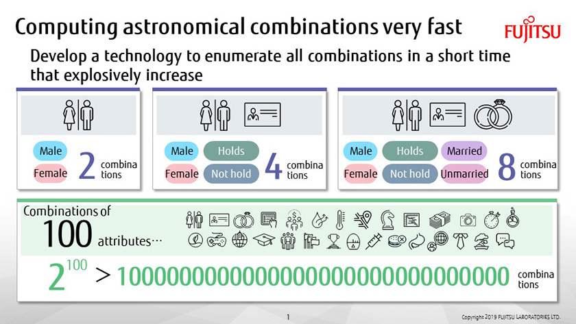 Figure: Figure: Ultra-fast computation of an astronomical number of combinations
