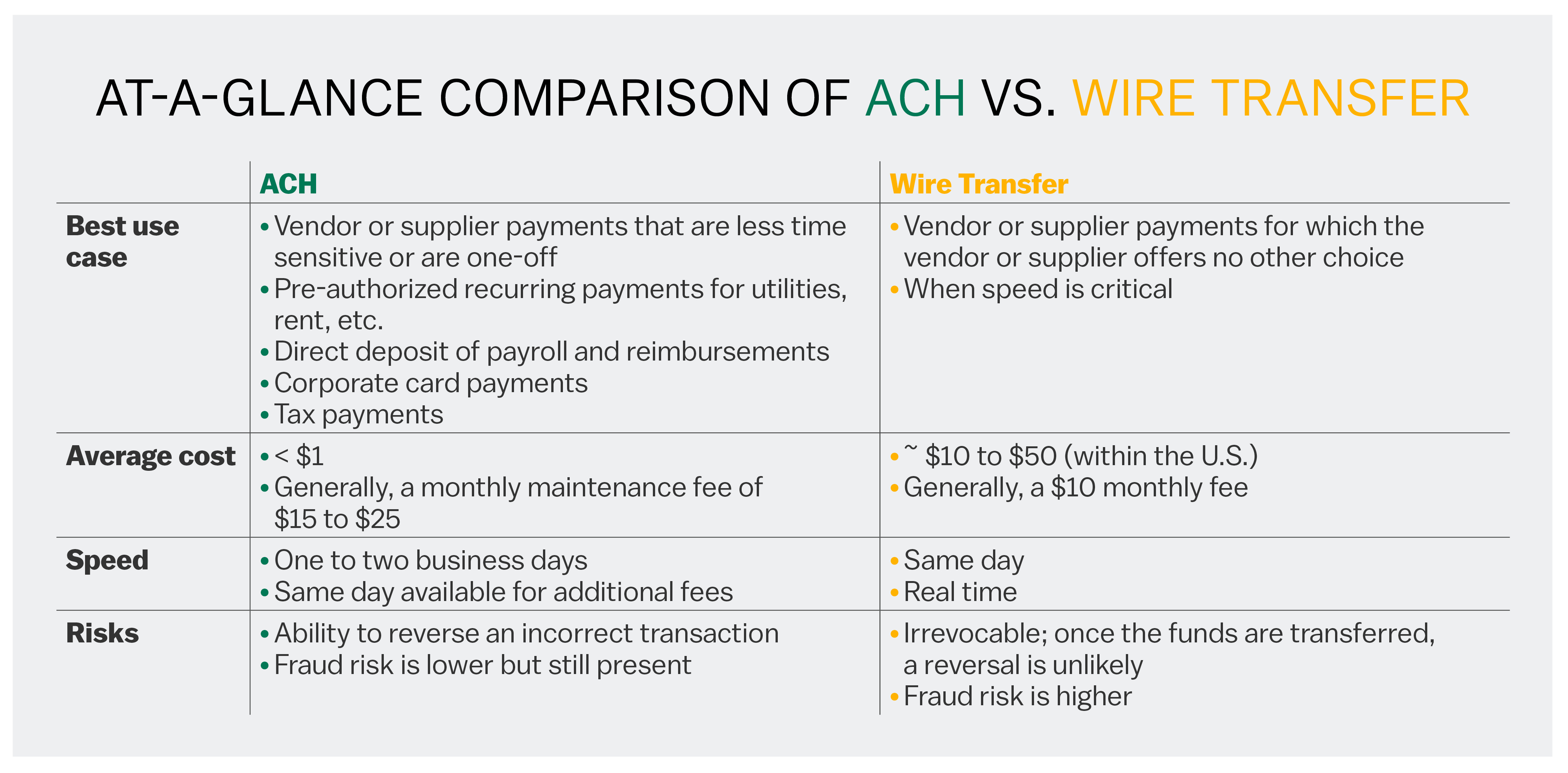 Ach Vs Wire Transfers Uses Costs
