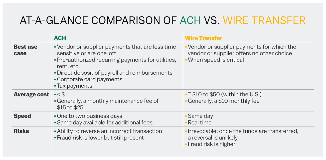 Wondrous Ach Vs Wire Transfers Uses Costs And Risks Mt Bank Wiring Cloud Toolfoxcilixyz