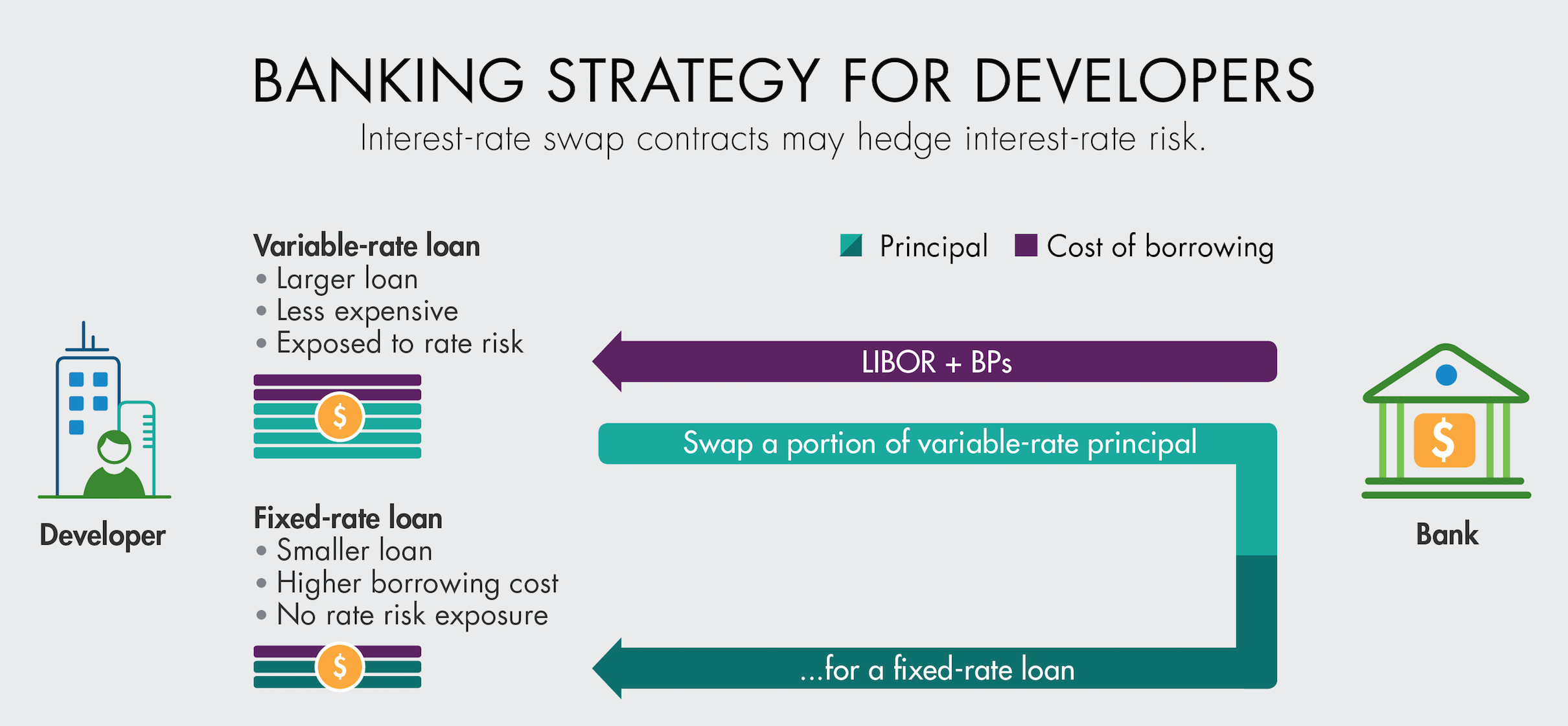 Banking Strategy for Developers