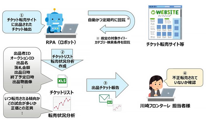 図 : RPAロボットが定期的にチケット転売サイトをパトロール、不正転売チケットをリスト化