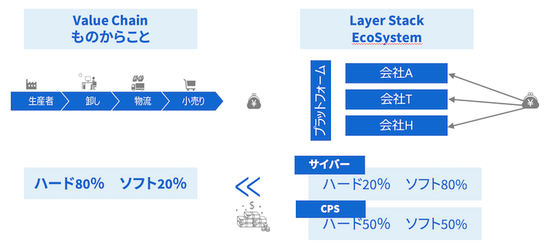 Digital Evolution DE と Digital Transformation DX