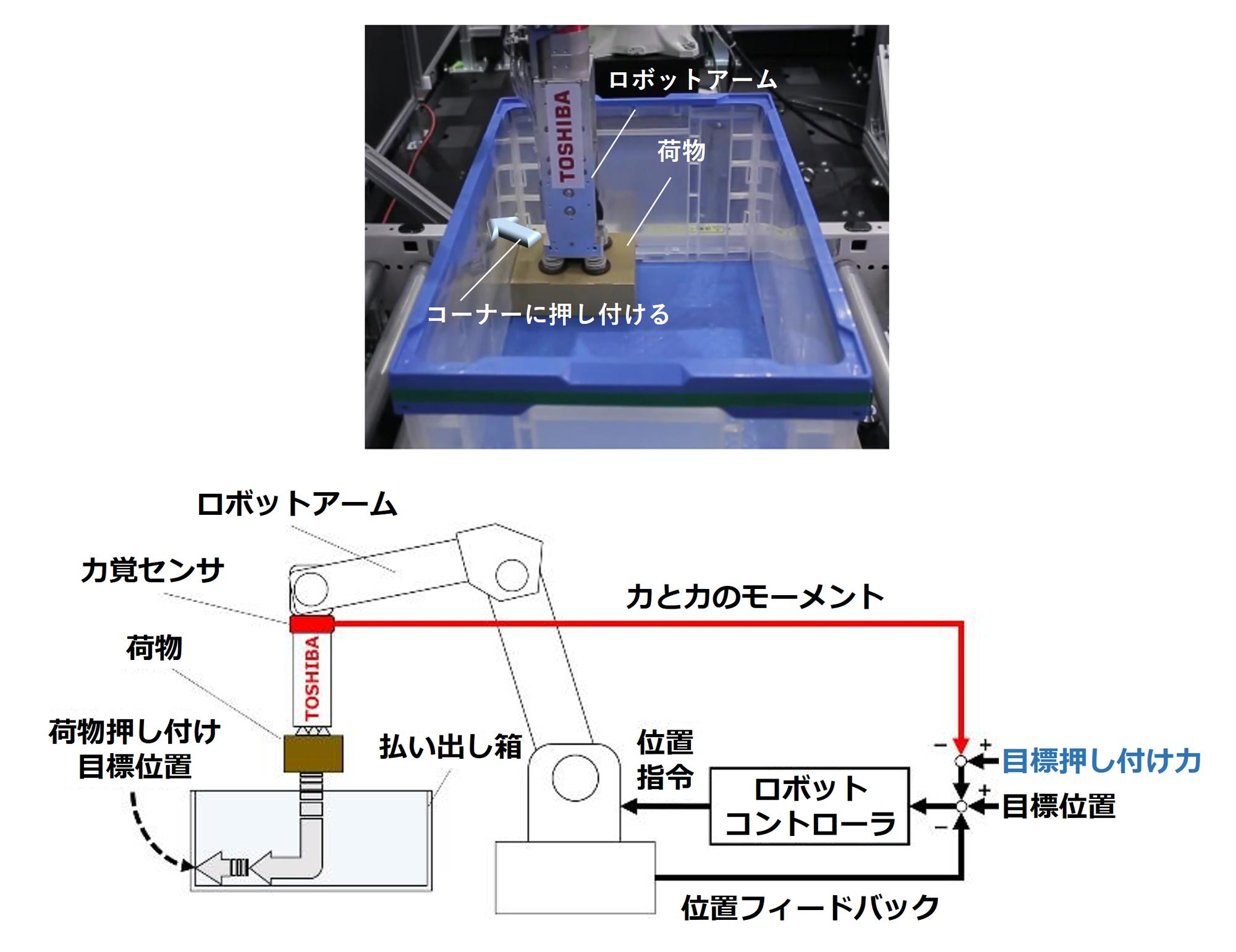 壁と荷物の接触を検出する「力覚センサ」搭載のロボットアームが、人間のように、荷物を端に寄せて配置することを実現する