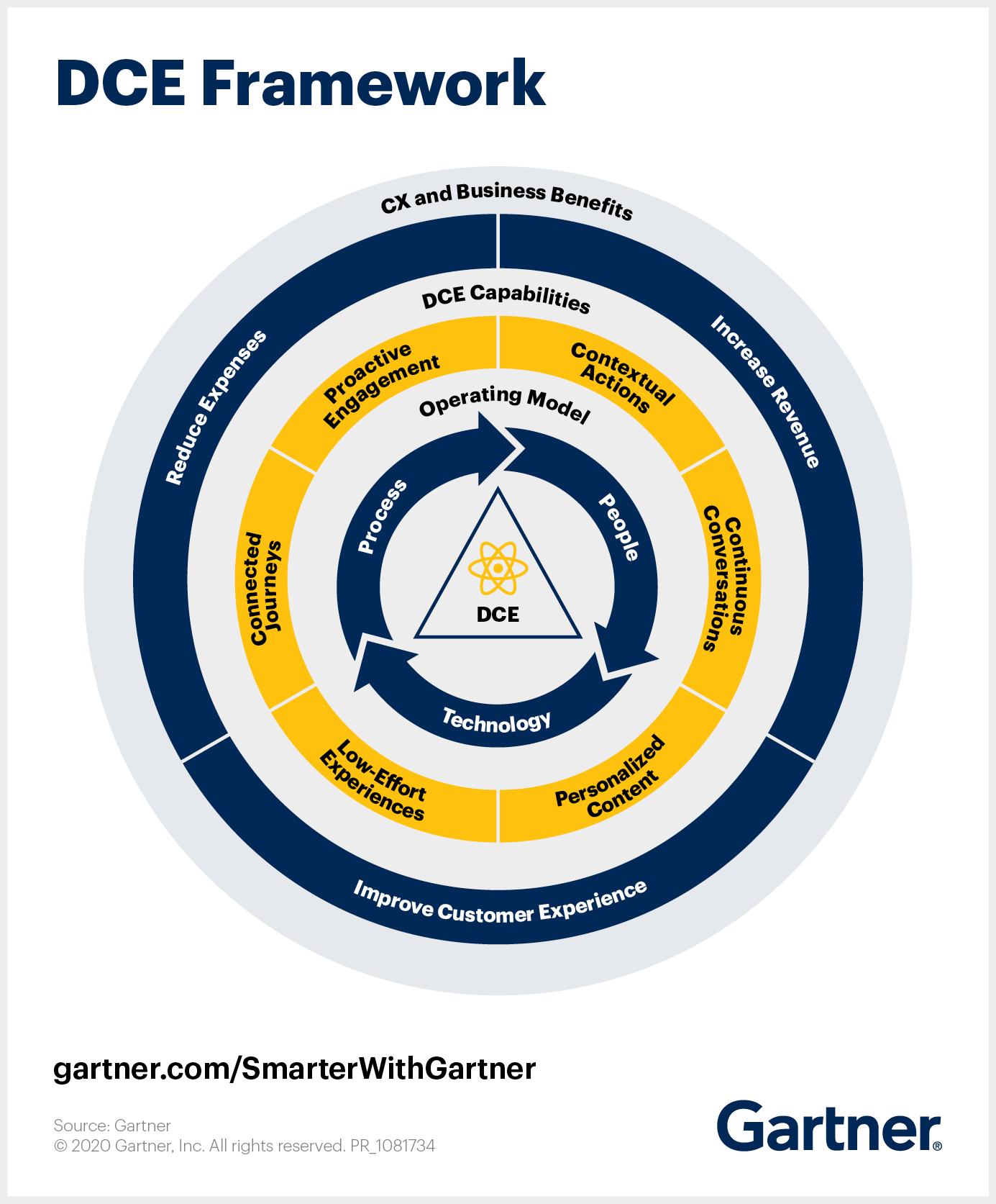 This Gartner dynamic customer engagement framework illustrates how the framework transforms the customer service experience.