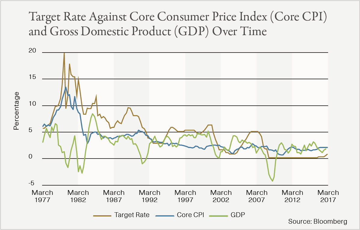 v3 Fed Chart 1 Target Rates.jpg