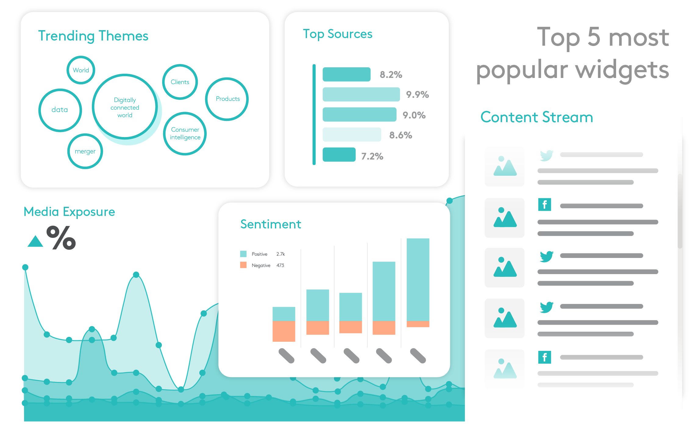 PR Dashboards top widgets