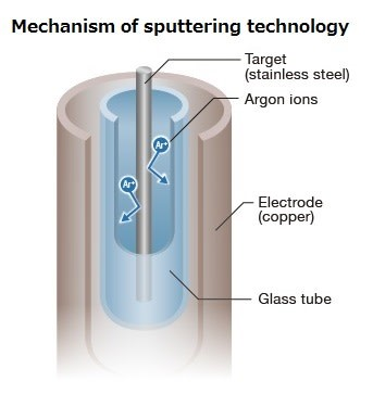 Mechanism of sputtering technology