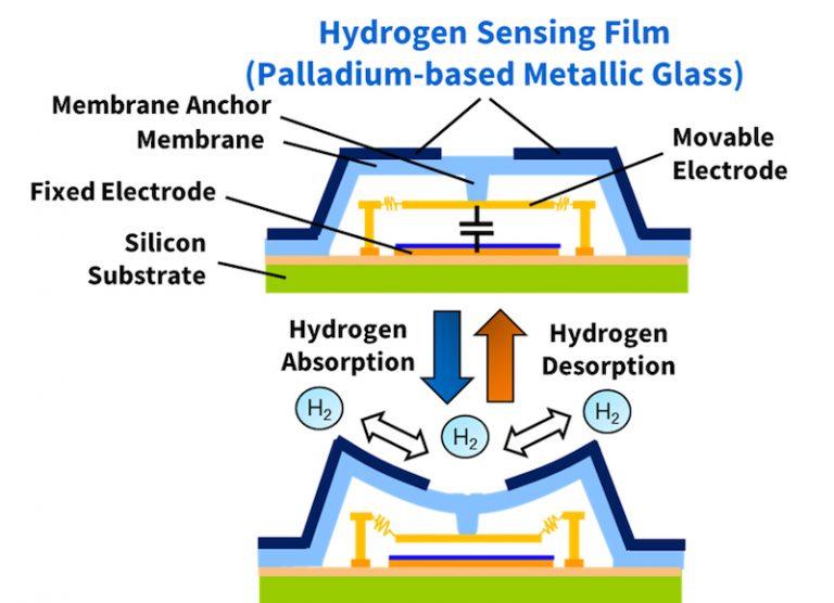 Hydrogen sensing film