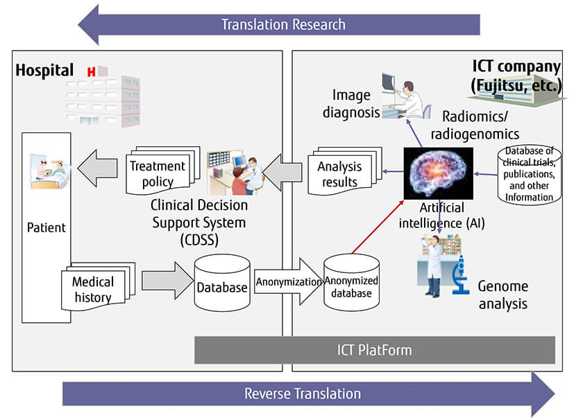 Figure : Figure 2: Objectives and roles of ICT in future medical care
