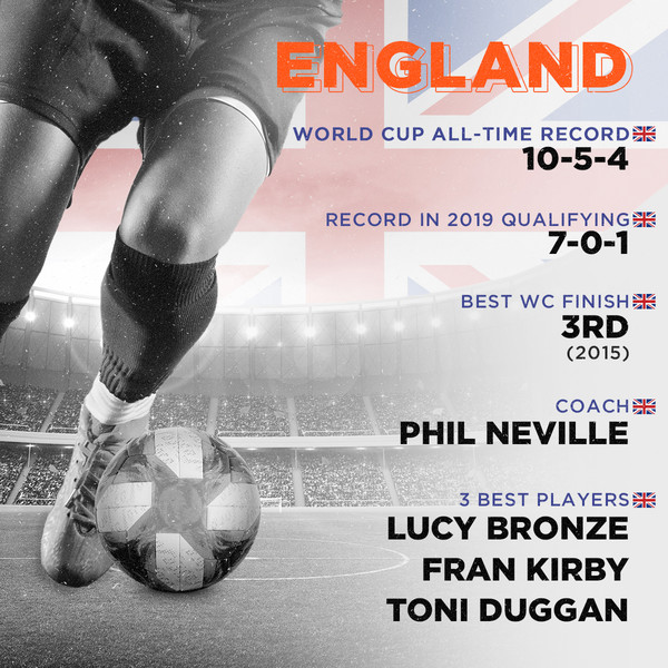 England, World Cup all-time record: 10-5-4, Record in 2019 qualifying: 7-0-1, Best finish: 3rd (2015), Coach: Phil Neville, 3 best players: Lucy Bronze, Fran Kirby, Toni Duggan