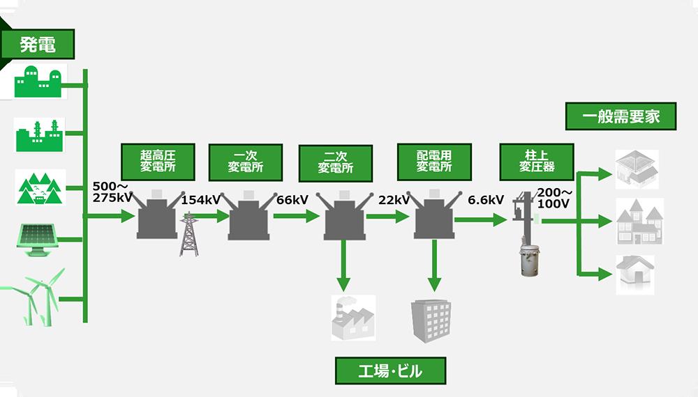 電気供給の流れ