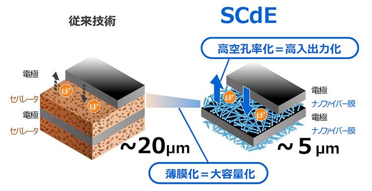 Skin-Coated Electrode(SCdE)