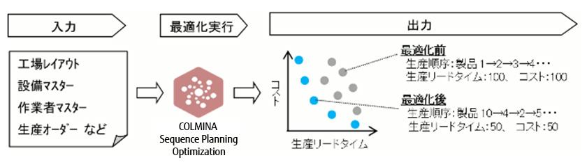 図 : 「COLMINA Sequence Planning Optimization」機能イメージ データ入力から出力までの主な流れの例