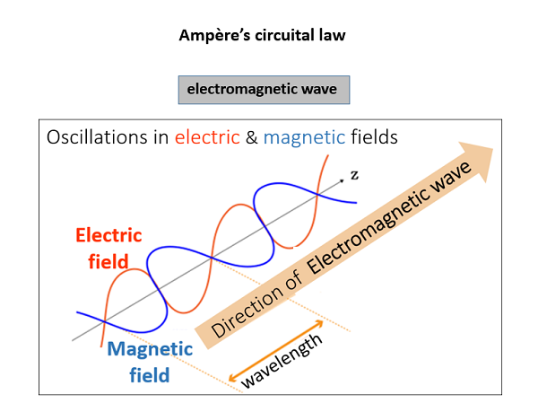 Schematic of electromagnetic waves