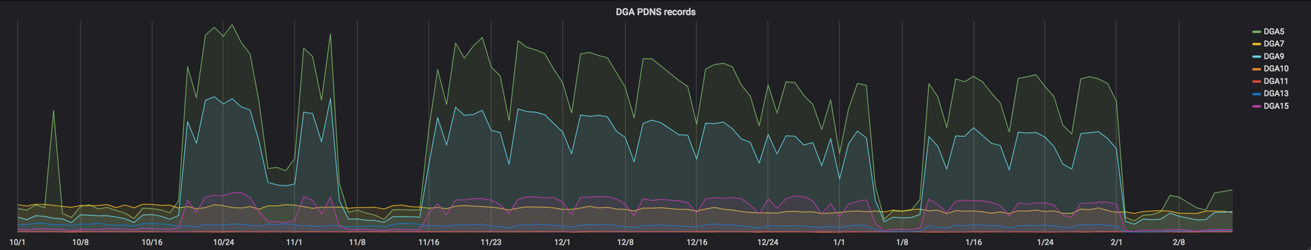 Picture7_DGA PDNS Records.png