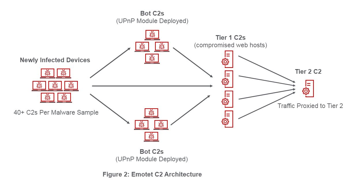 Figure 2_Emotet C2 Architecture.JPG
