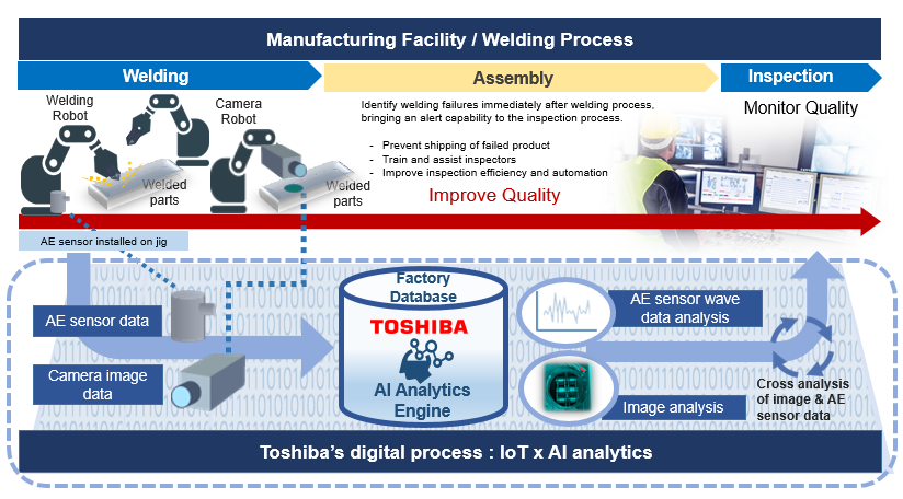 Overview of Toshiba and Gestamp's efforts