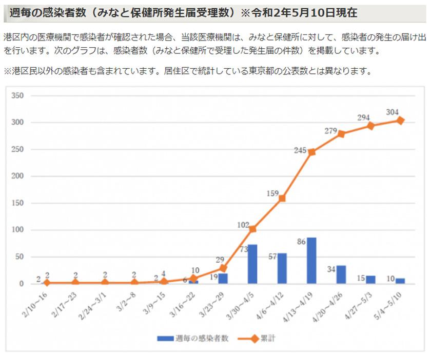図 : 港区における感染者数推移、3月下旬から感染者が急激に増加(東京都港区ホームページより)