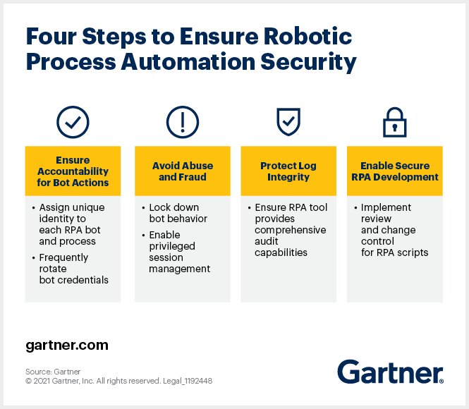 Four actions IT leaders should take to deploy secure robotic process automation.