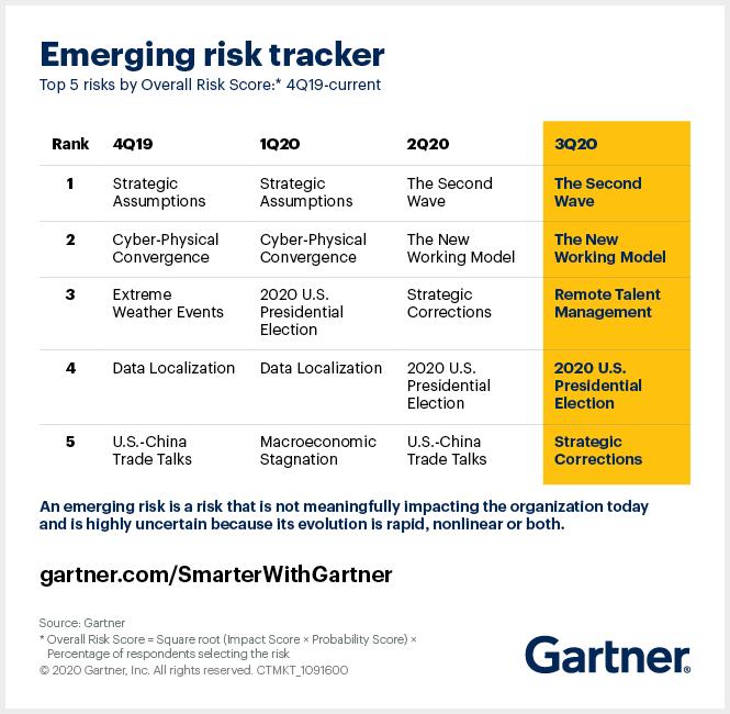 Gartner tracks shifts in emerging risks for business leaders.