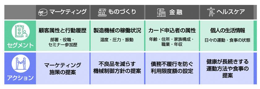 図 : 図:Wide Learning™のマーケティング以外での活用例