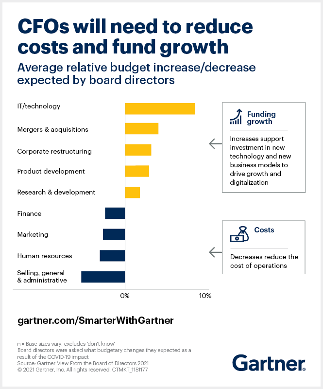 CFOs in 2021 face a dual mandate to fund growth while containing costs as revealed in budgetary changes expected by board directors surveyed by Gartner.