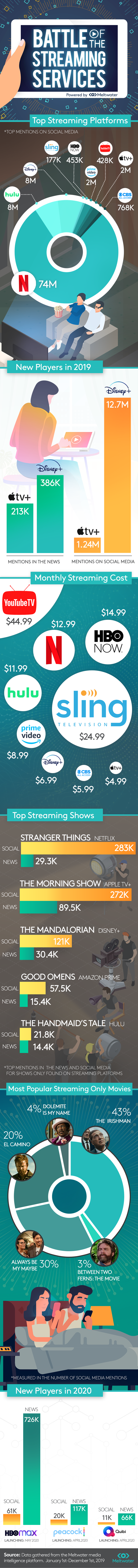 2019-12-Battle-of-the-Streaming-Services-Infographic.png