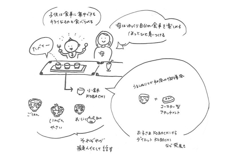 アイデア初期イメージ