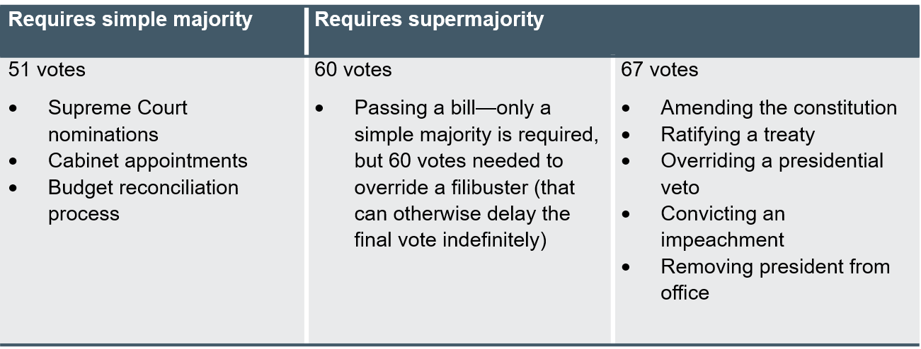 majority rules in US senate.png