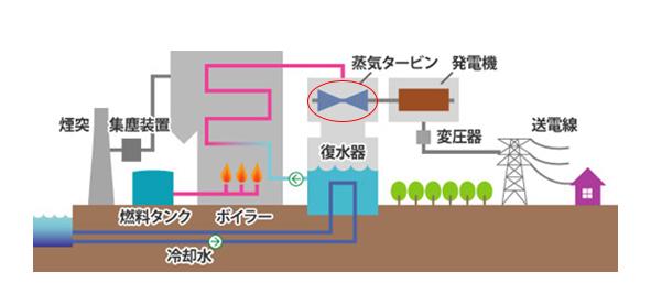 火力発電所の仕組み