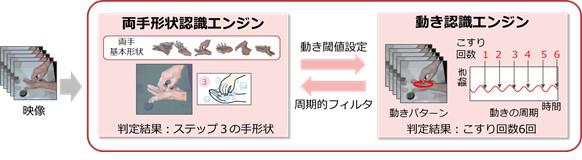 図 : 複雑な両手指の動作を「両手の全体形状」と「動き」の組み合わせとして認識する