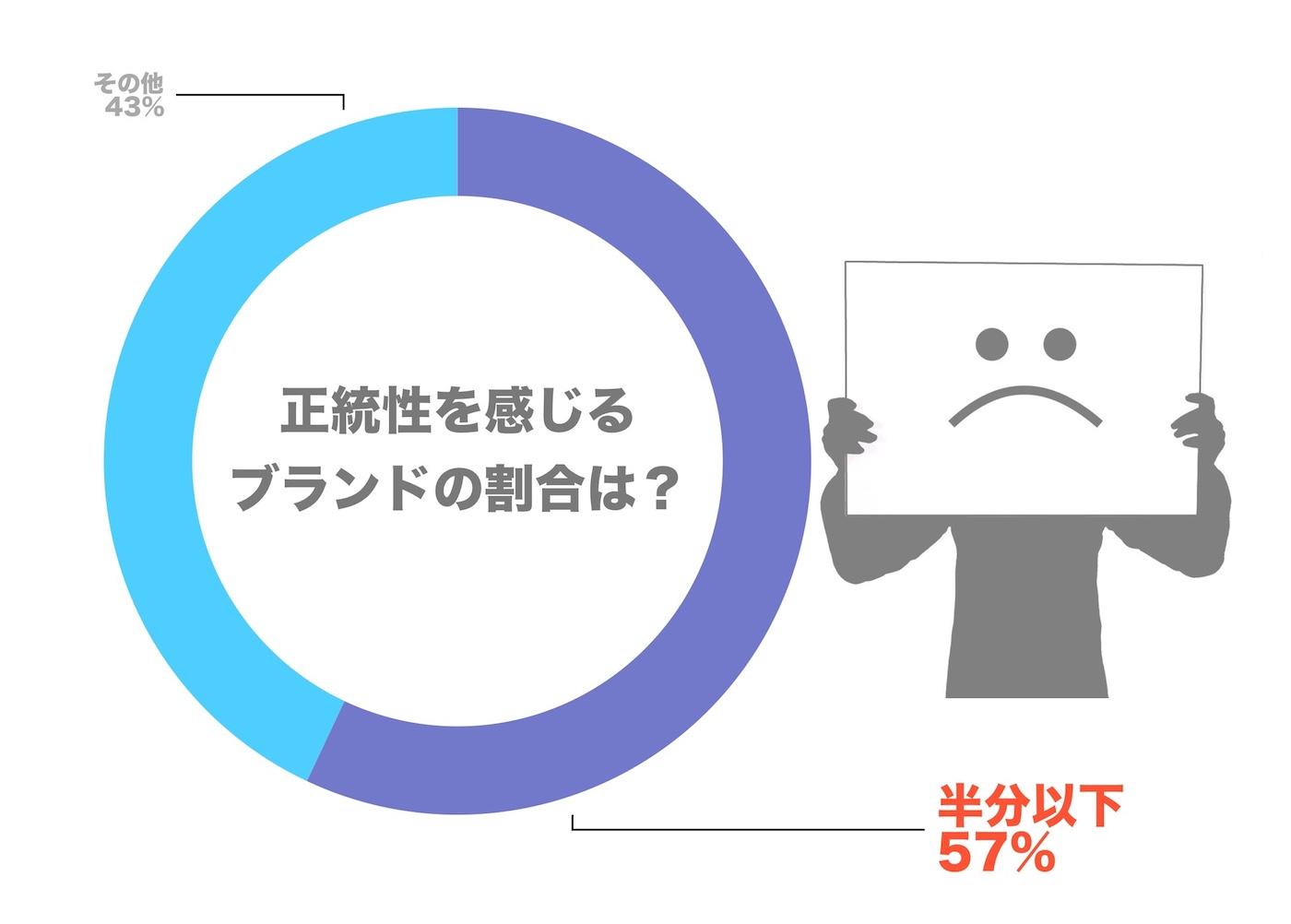 2. 正統性を感じるブランドの割合.jpg