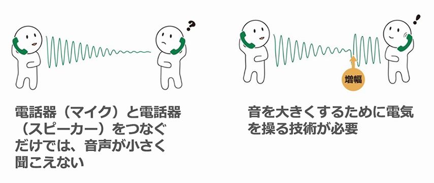 通信機器の問題