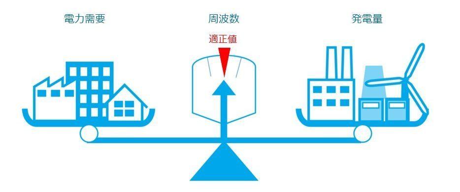 供給する電力は、多くても少なくても周波数を乱す原因となる
