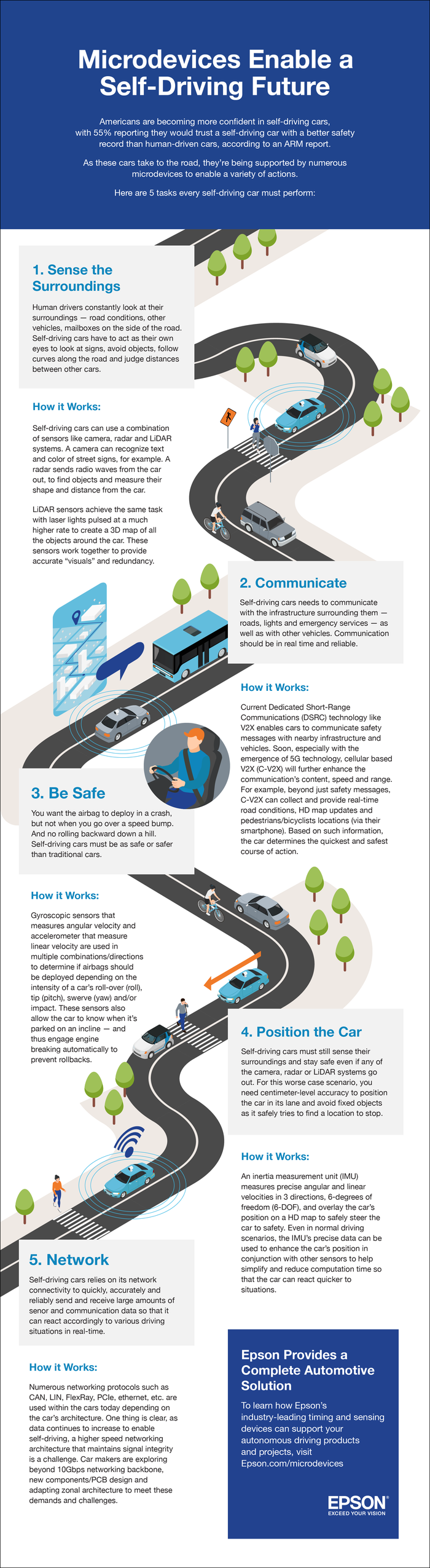 Microdevices Enable a Self-Driving Future