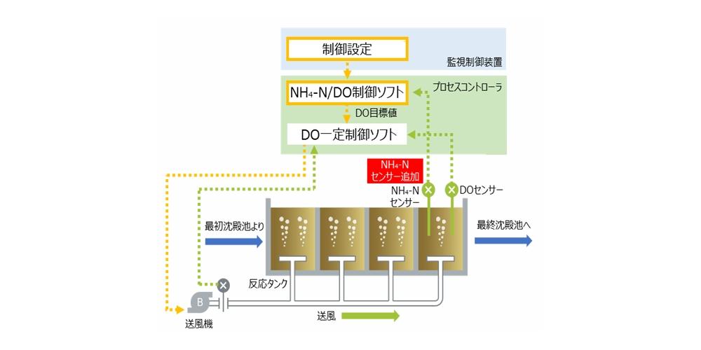-Nセンサーを活用した曝気風量制御装置-構築例