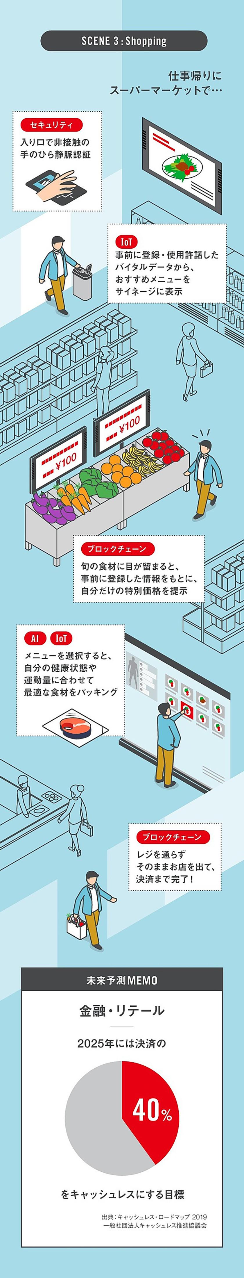 図 : シーン3 ショッピング テクノロジー:セキュリティ 店の入り口に設置された機械で非接触の手のひら静脈認証を行う テクノロジー:IoT 事前に登録・使用許諾したバイタルデータをもとに、おすすめメニューをサイネージに表示 テクノロジー:ブロックチェーン 旬の食材に目が留まると、事前に登録した情報をもとに、自分だけの特別価格を提示 テクノロジー:AI、IoT メニューを選択すると、自分の健康状態や運動量に合わせて最適な食材をパッキング テクノロジー:ブロックチェーン レジを通らずそのままお店を出て、決済まで完了! 未来予測メモ 金融・リテール 2025年には決済の40%をキャッシュレスにする目標(出典:キャッシュレス・ロードマップ2019 一般社団法人キャッシュレス推進協議会)