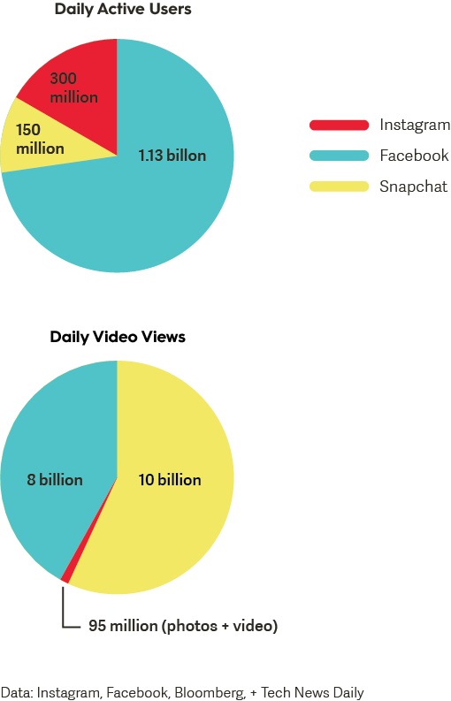 Instagram and Snapchat Daily Active Users