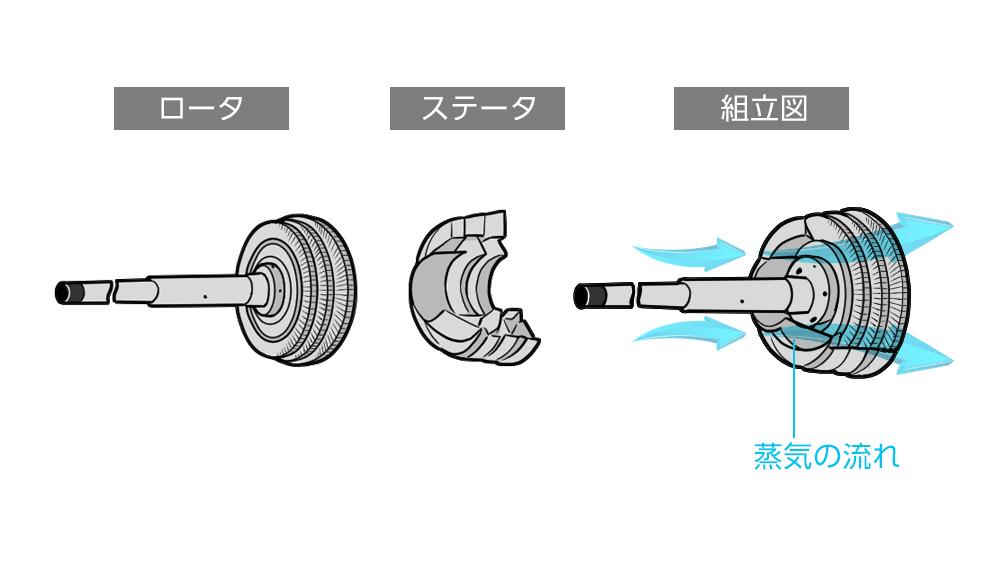 タービン構造図
