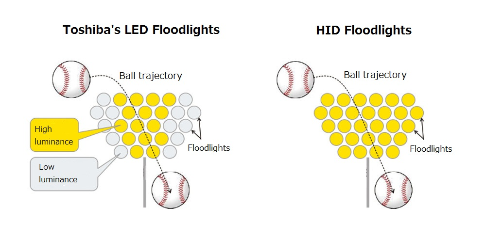 Difference between Toshiba LED projector and HID projector