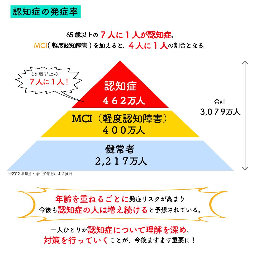 MAG6-10_親の介護①_認知症の発生率図表.jpg