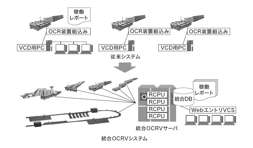 郵便物自動処理システム