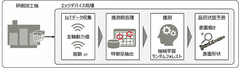 図 : 図2 AIモデル(注2)を活用した品質保証の仕組み