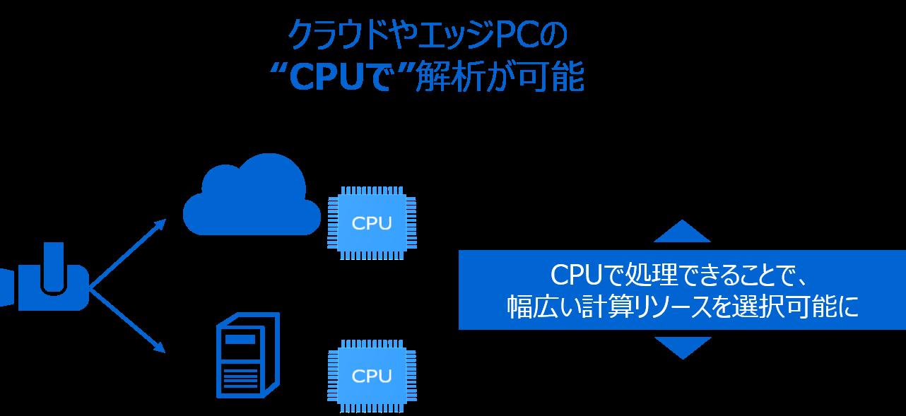クラウドやエッジPCのCPUで解析が可能になることを説明した図