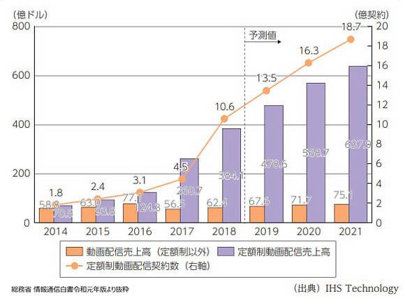 図 : 急速に伸びている動画配信市場