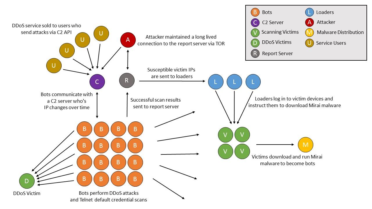 Figure 3 Mirai.jpg