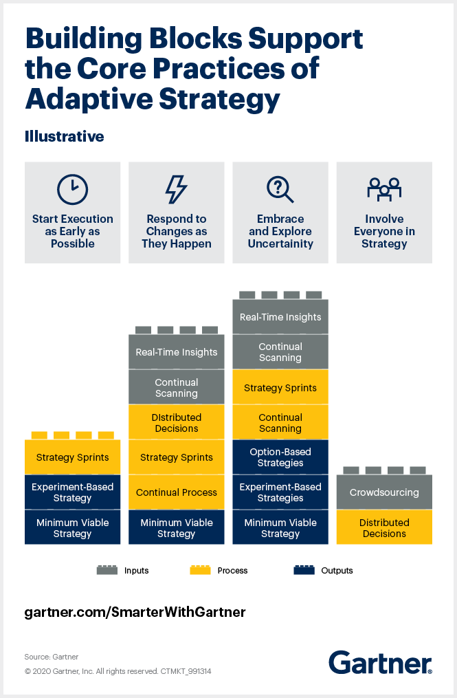 Gartner adaptive strategy framework comprises four core principles that can be established through the use of some or all of nine building blocks that relate to the inputs, outputs and processes that can drive key aspects of adaptive strategy.