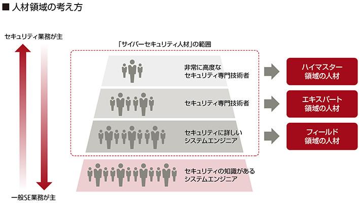人材領域の考え方