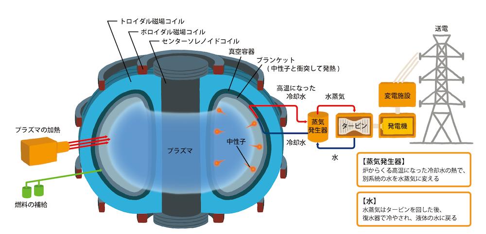 核融合の仕組み
