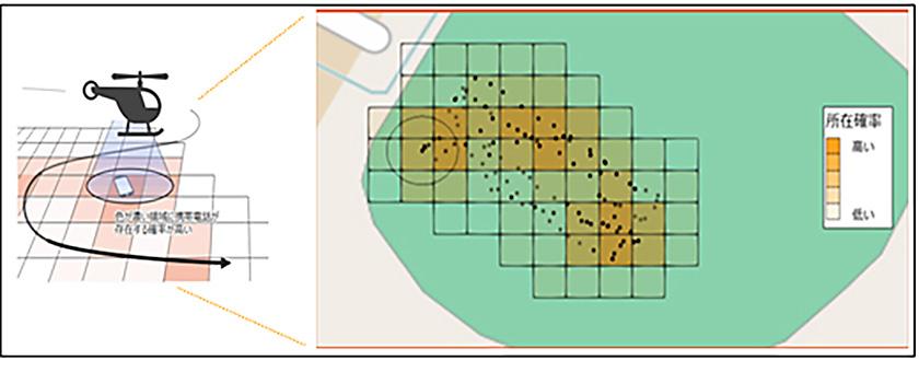 図 : 携帯電話の位置推定精度に関するグラフ。緑色の範囲が、ヘリコプター基地局から発信された電波が届き、携帯電話による通信が可能となった範囲。携帯電話が「どの場所にあるか」の確率も示されている